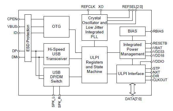4,  工业电脑 5,  打印机 6,  中继器 7,  通讯设备 usb3320功能框图