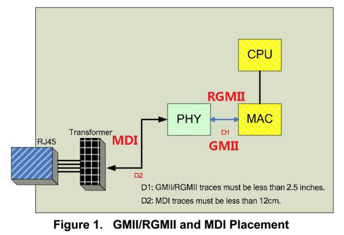 RTL8211E应用(二)之信号输入、输出接口