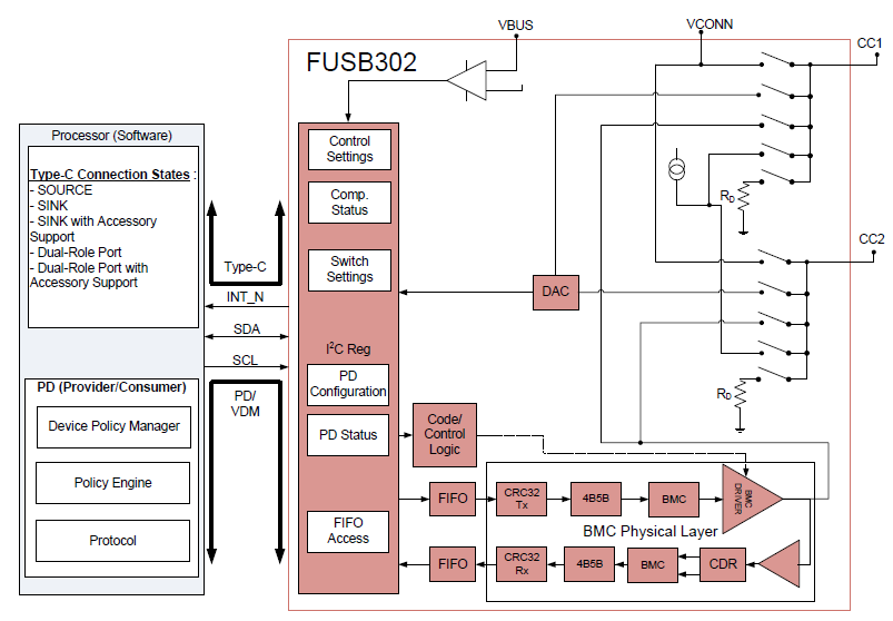 笔记本电脑 3,电源适配器 4,相机 5,加密狗 三,fusb302的原理框图
