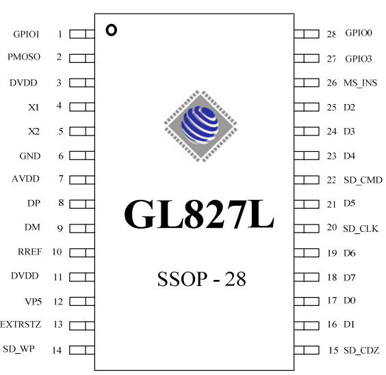 GL827's Package