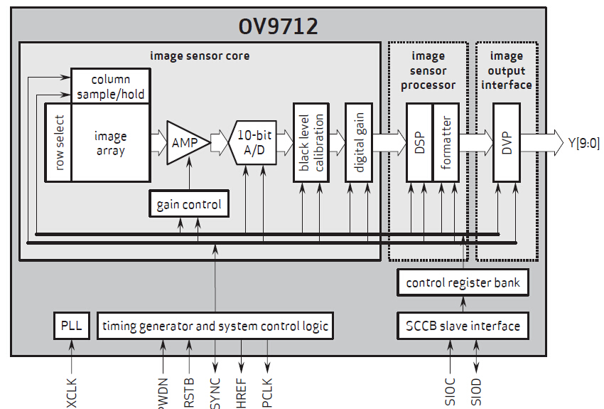 OV9712's Block Diagram