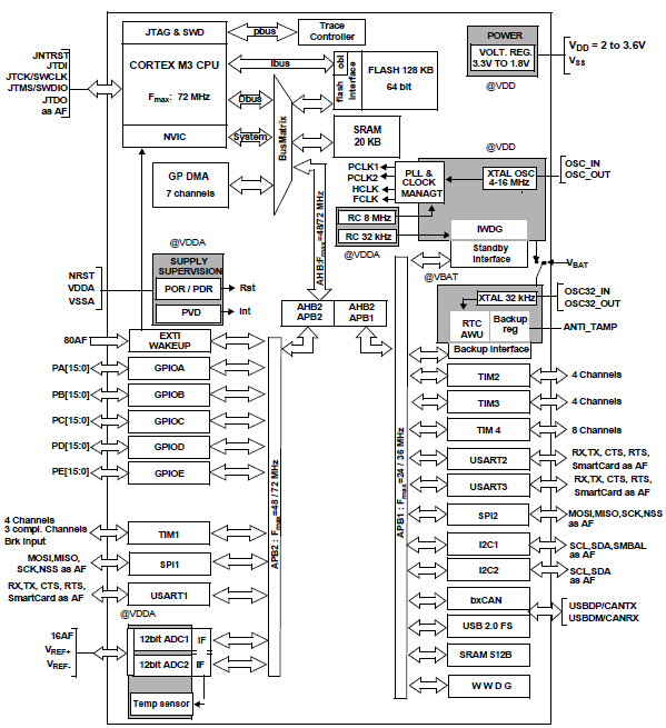 STM32F103C8T6's Block Diagram