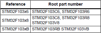 STM32F103RBT6's Ordering Information