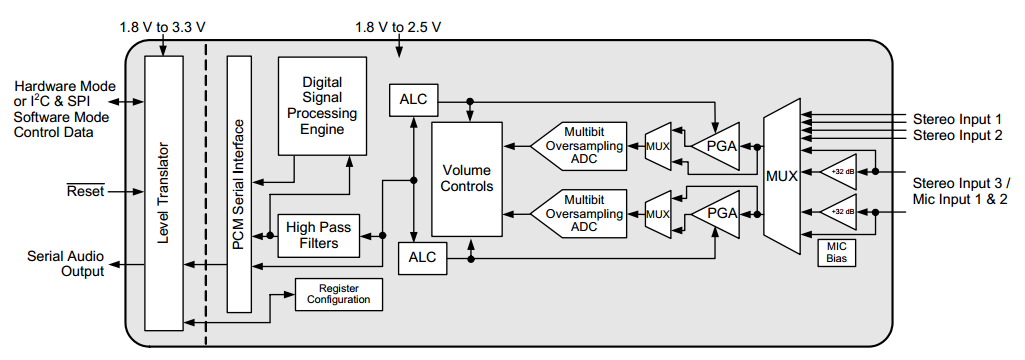 CS53L21 Block Diagram