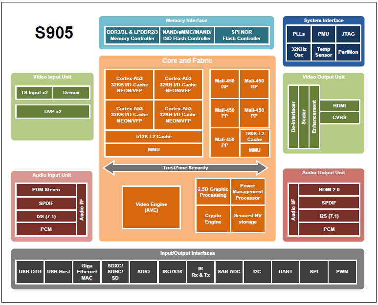 S905's Block Diagram